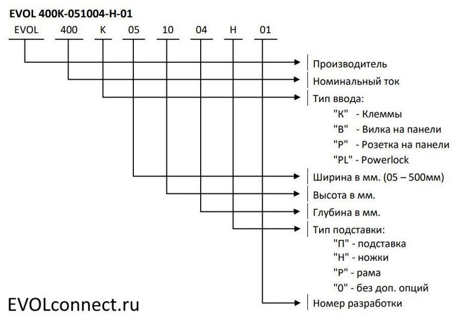 схема формирования артикулов грщ